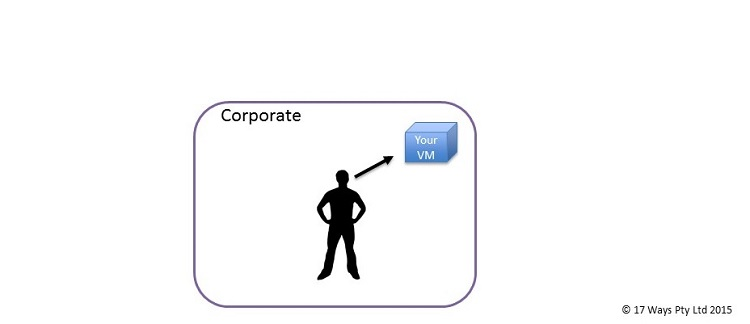 Private Cloud Diagram