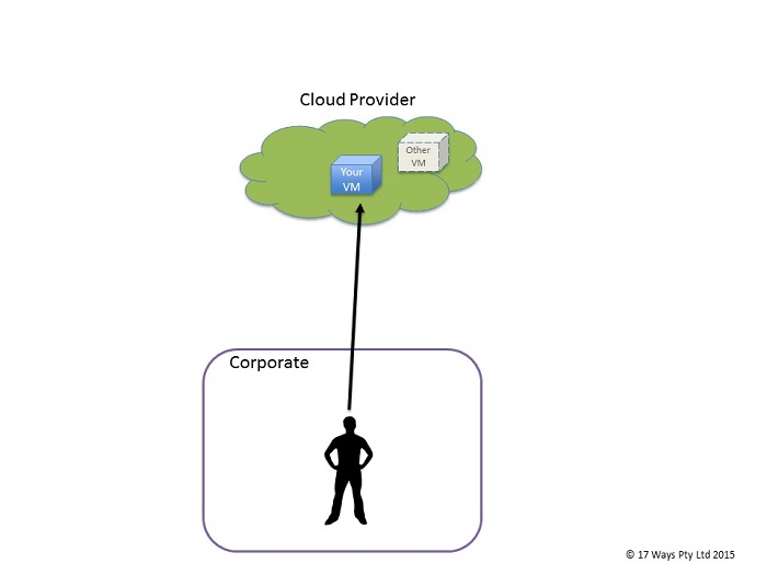 Public Cloud Diagram