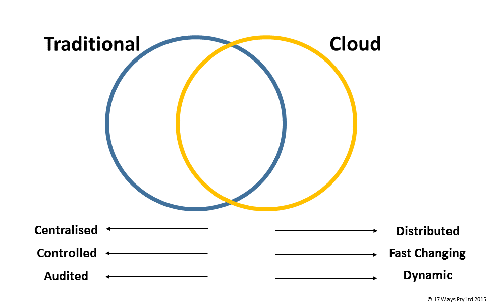 Cloud and Traditional Areas